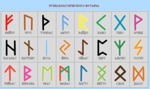 Как подобрать руны для каждого знака зодиака