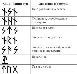 Сочетание различных рун и их значение